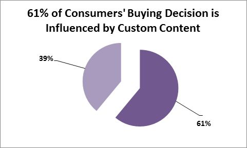 customers buying decision