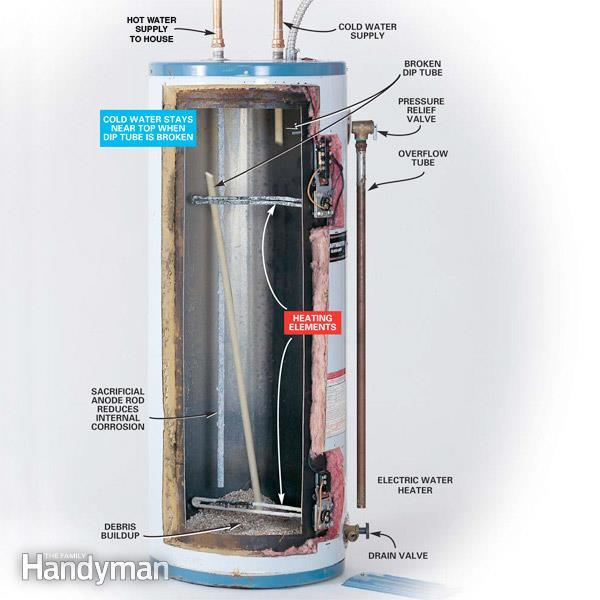 Hasil gambar untuk water heater