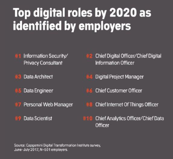 The Digital Skills Gap, SMEs, & workforce planning - Code