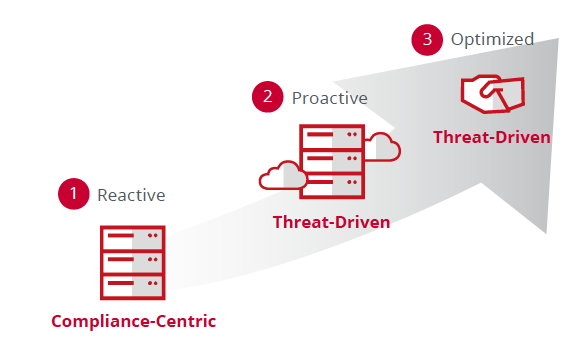 Security maturity model