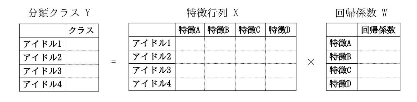 図2. ロジスティック回帰による分類と回帰係数