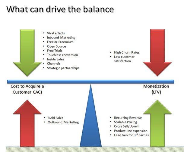 CAC and LTV balance