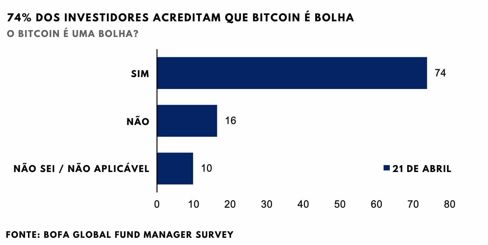 Pesquisa: quantos acham que o bitcoin está em bolha