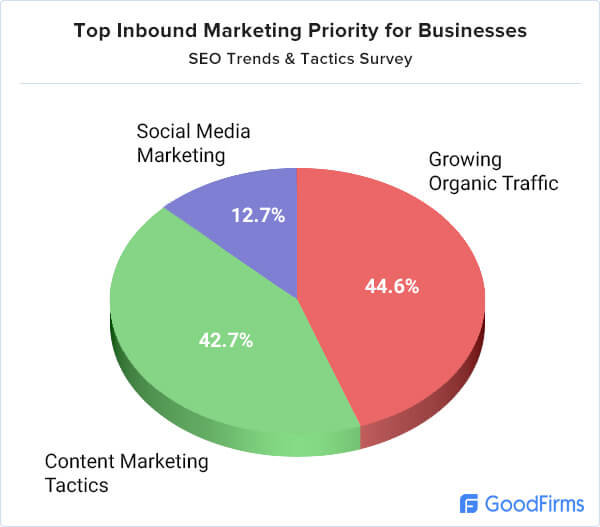 top inbound marketing priorities