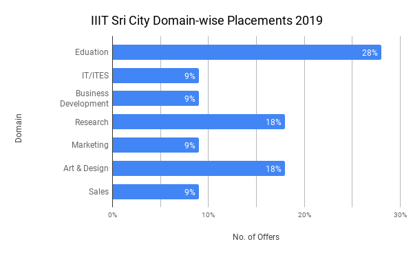 IIIT Sri City Placement