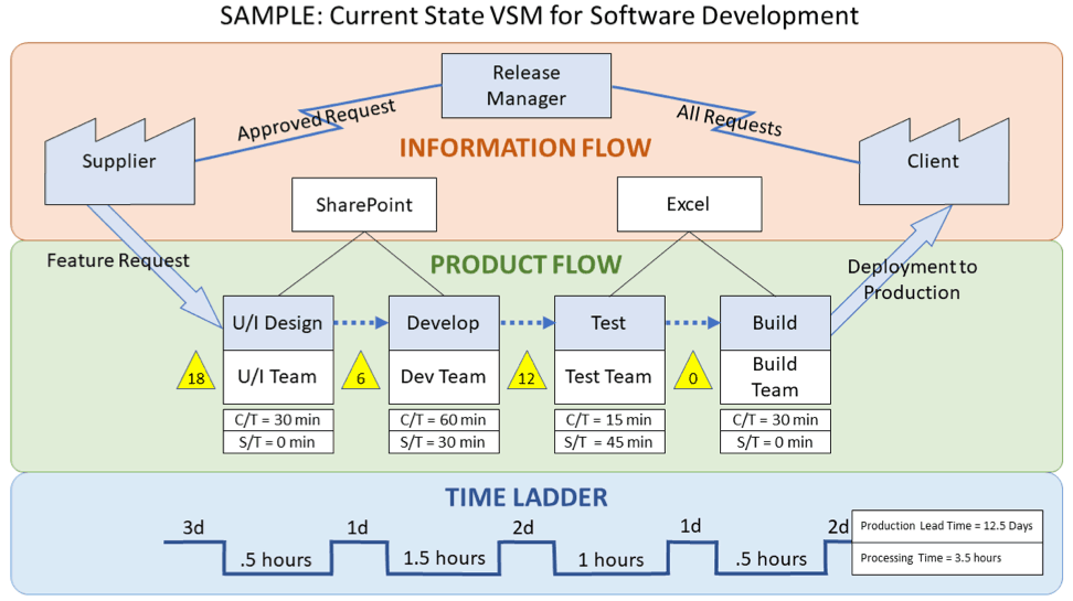What is Value Stream Mapping (VSM), Benefits, Process and Value