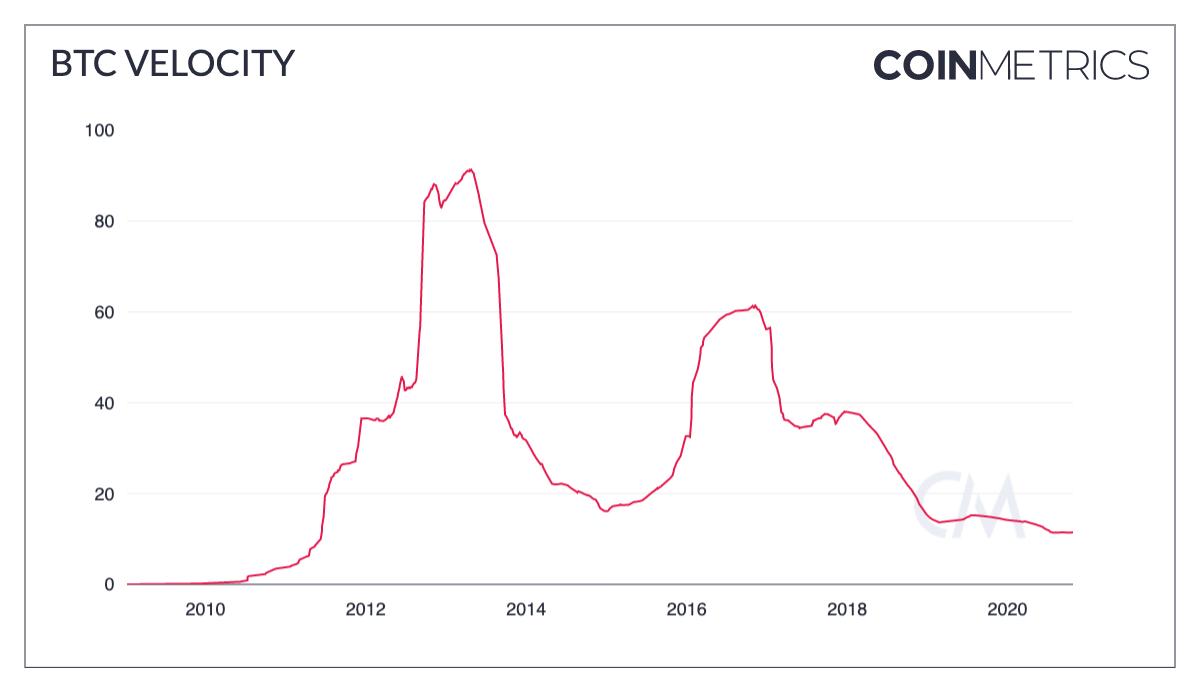 Velocidade do BTC. Fonte: Coinmetrics.