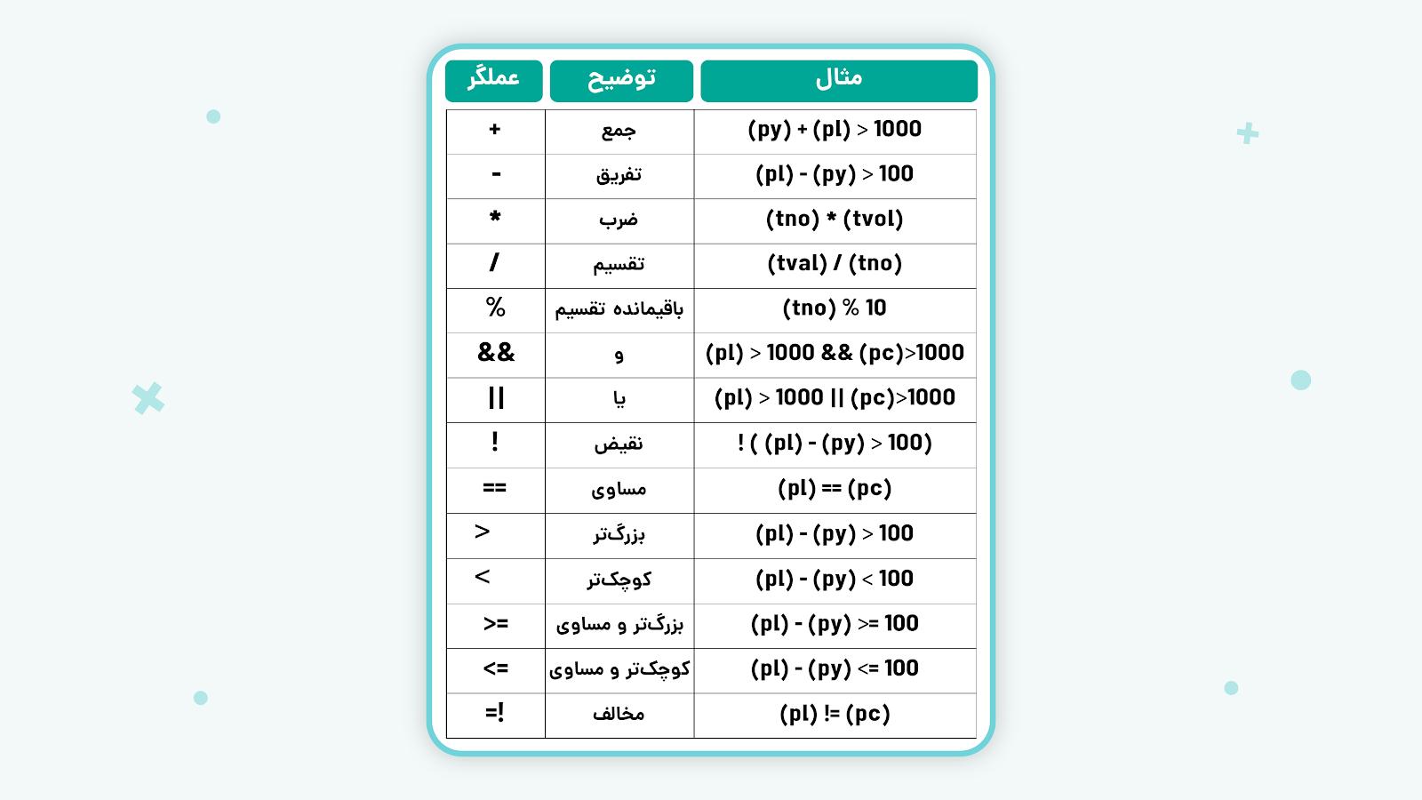 عملگرهای مورد استفاده در فیلتر نویسی