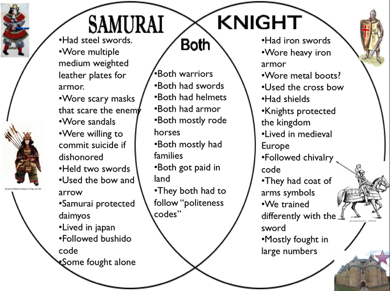 medieval  samurai comparison 1