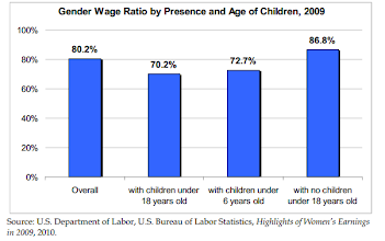 Photo: Some of the effects of children on the pay gap.    ( Testimony on the Gender Pay Gap. Diana Furchtgott-Roth Senior Fellow, Hudson Institute. Testimony before the Joint Economic Committee. September 28, 2010. http://www.jec.senate.gov/public/index.cfm?a=Files.Serve&File_id=2a1f8ad4-f649-4ad3-a742-268d946962db )