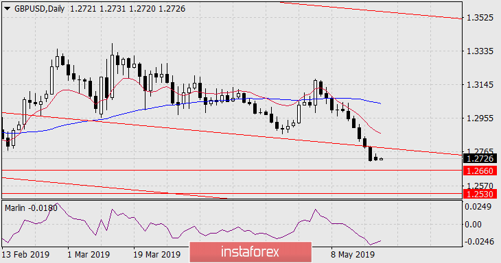 Forecast for GBP/USD on May 21, 2019