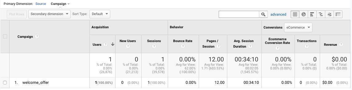 Screenshot of campaign data in Google Analytics