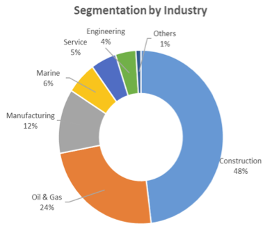 Centurion Corporation Limited 1H 2020 Worker Accommodations Segmentation By Industry
