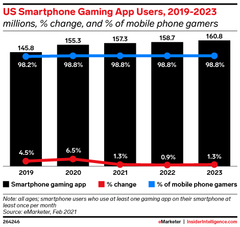 US Smartphone Gaming App Users, 2019-2023 (millions, % change, and % of mobile phone gamers)