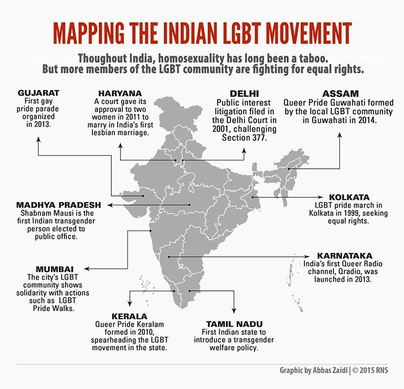 Image result for Rights of LGBT Community in India
