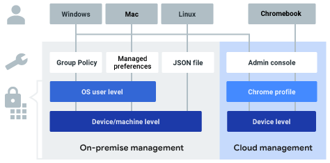 Windows, Mac, Linux managed on-premise by GPOs, managed preferences, and JSON files and Chromebook cloud-managed in Admin console