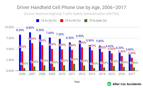 Handheld Cellphone Use By Age