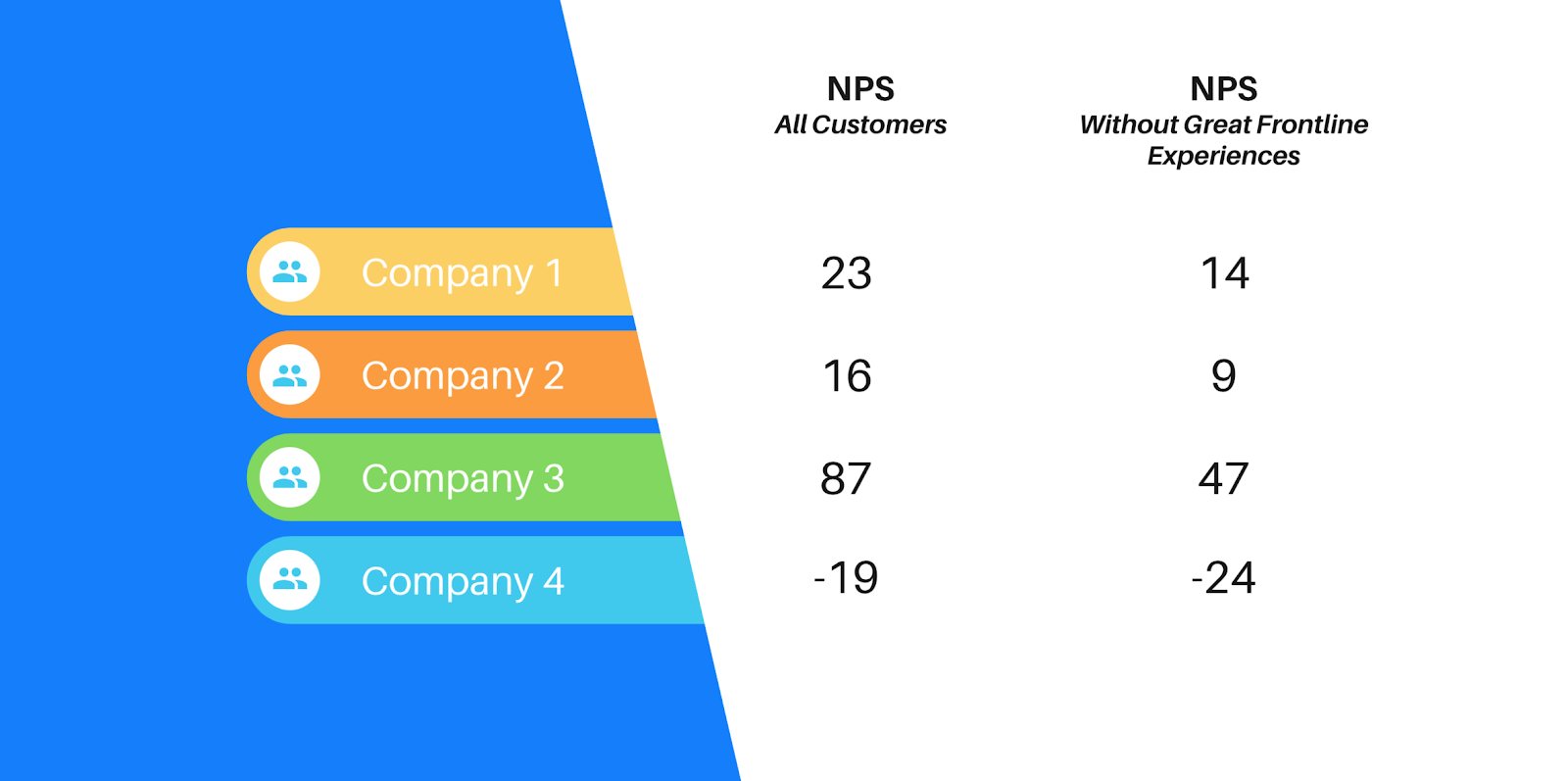 The impact of great frontline experience on NPS