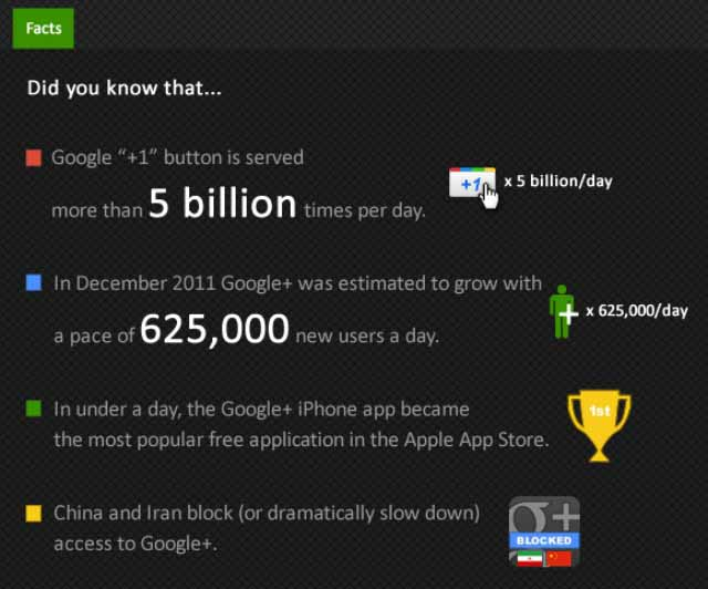 Photo: Some facts about G+