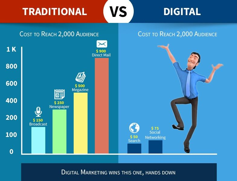 Digital marketing is cost-effective