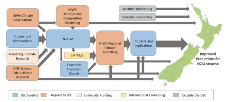 Personal and professional thoughts on being a climate model developer in New Zealand Deep South Challenge