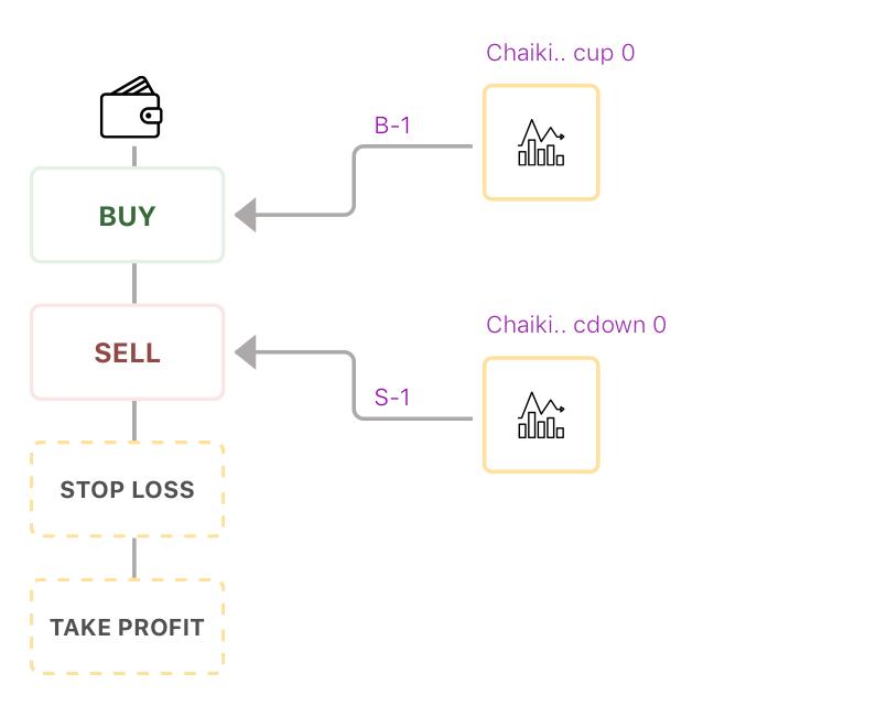 Chaikin Oscillator Trading Strategy