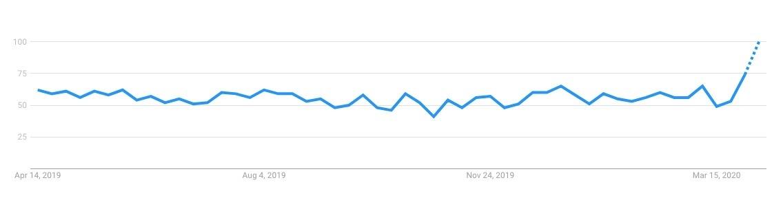 Google Trends - Peel masks search