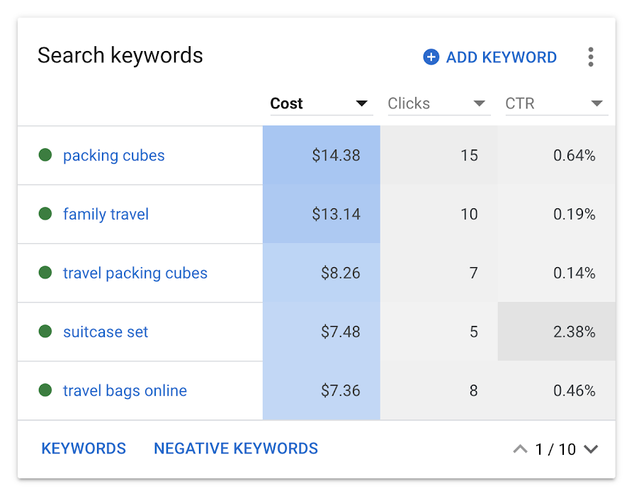 Manage keywords in summary view
