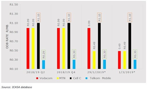 Vodacom, MTN, Cell C and Telkom's OOB rates per MB.