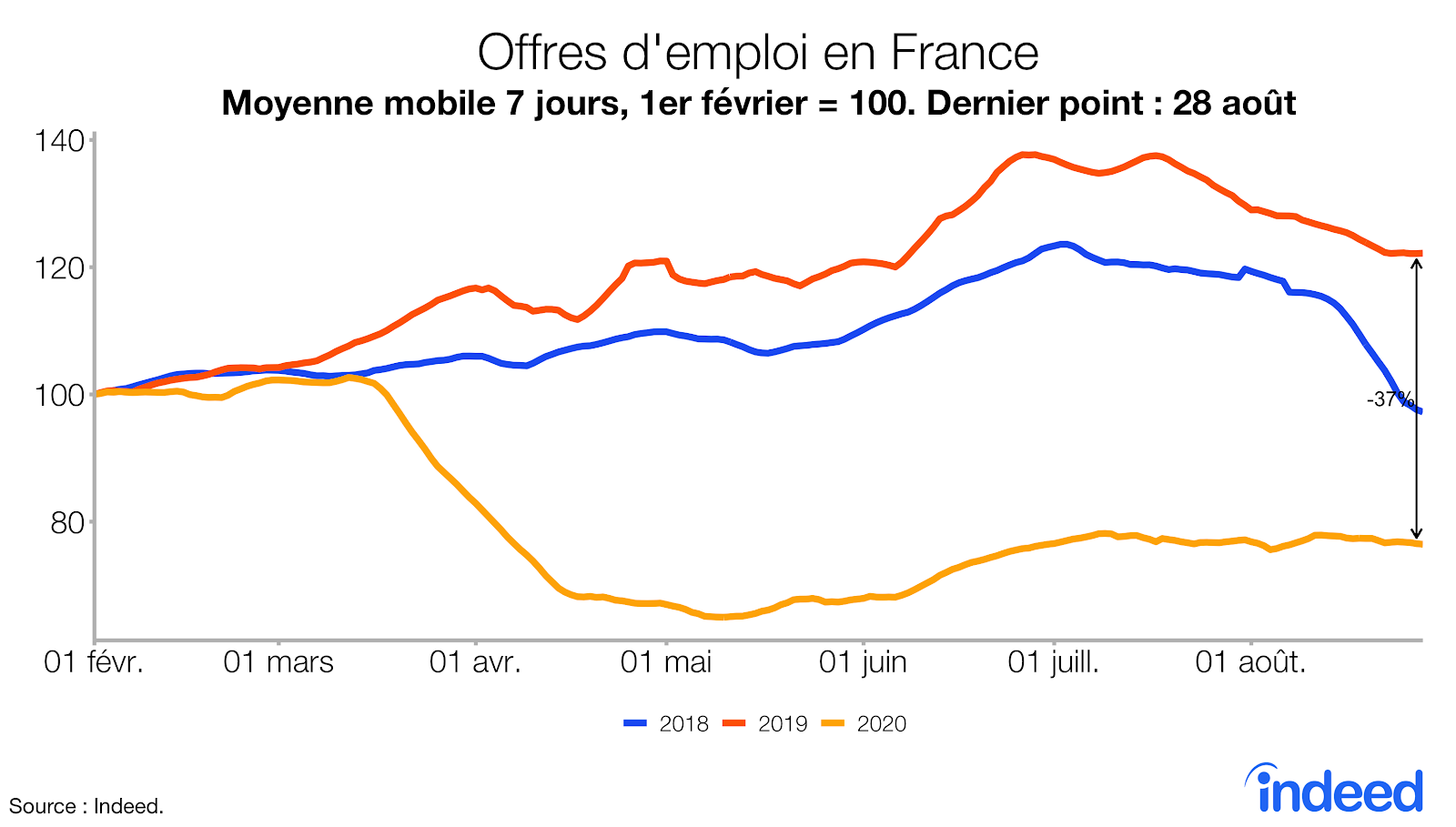 Offres d'emploi en France