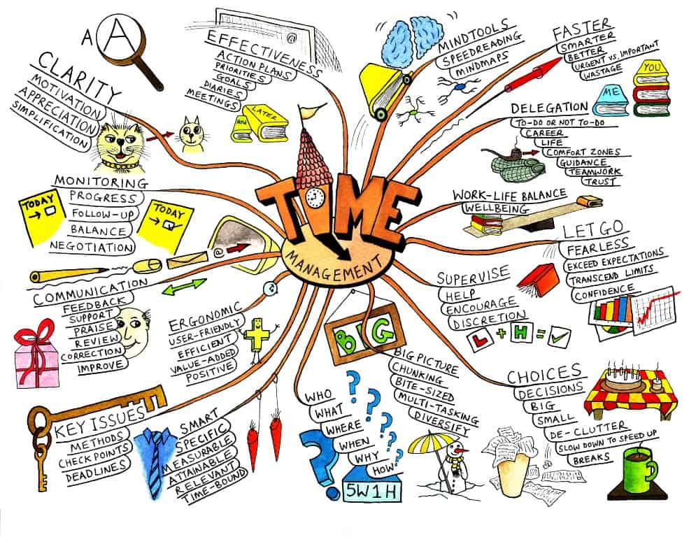 Example of a mind map, demonstrating a common visual thinking technique.