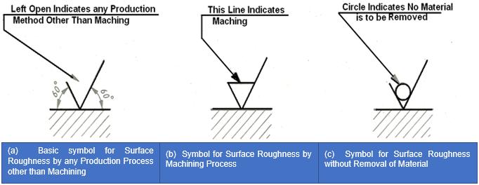 Machining Symbol