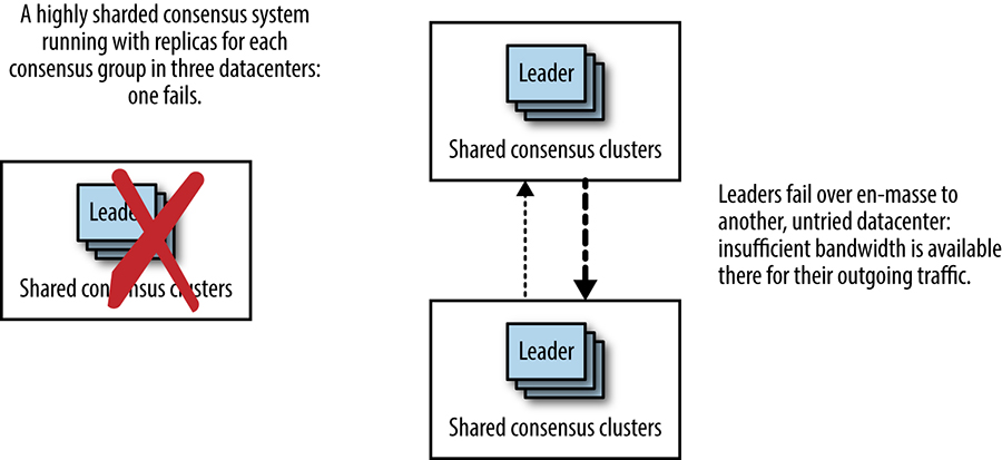 When colocated leaders fail over en masse patterns of network utilization change dramatically.