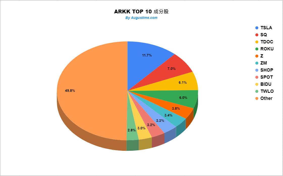 ARKK成分股權重清單