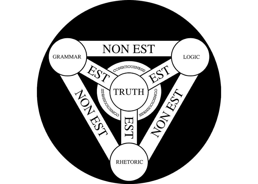 Trivium Method (of Thinking) link 1