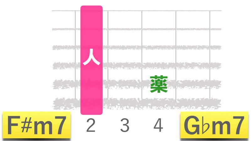 ギターコードF#m7エフシャープマイナーセブン|G♭m7ジーフラットマイナーセブンの押さえかたダイアグラム表
