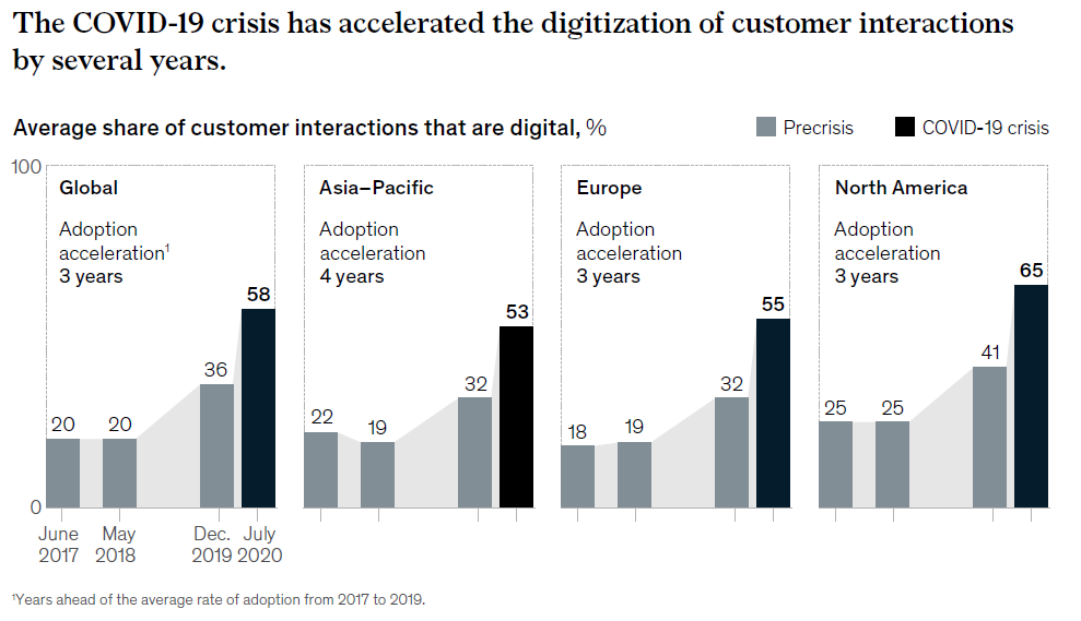 The COVID-19crisis has accelerated the digitalization of customer interactions by several years