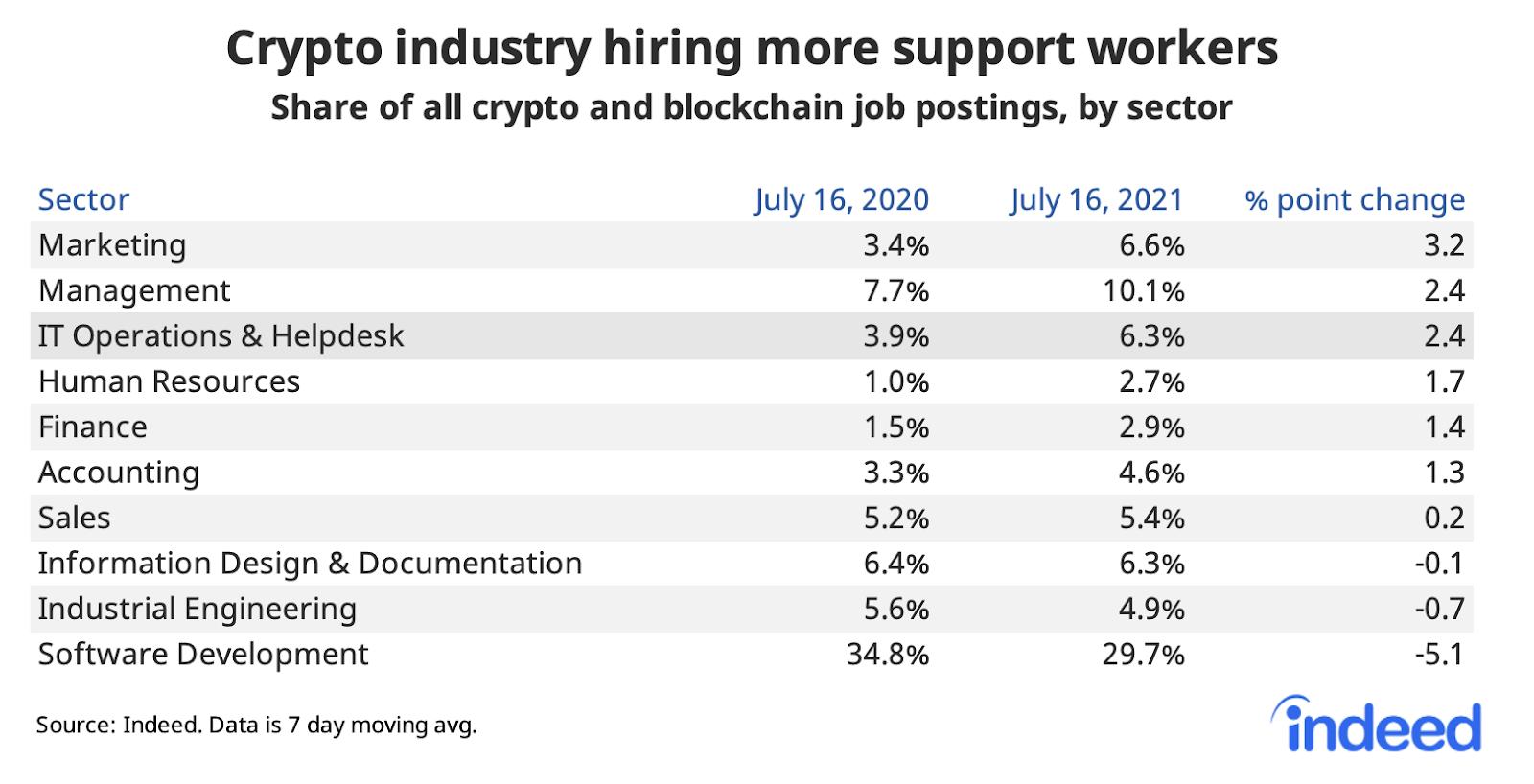 Tableau représentant les offres d'emploi en lien avec les cryptos classées par poste. Il y a une comparaison des pourcentages sur un an, avec le changement de point