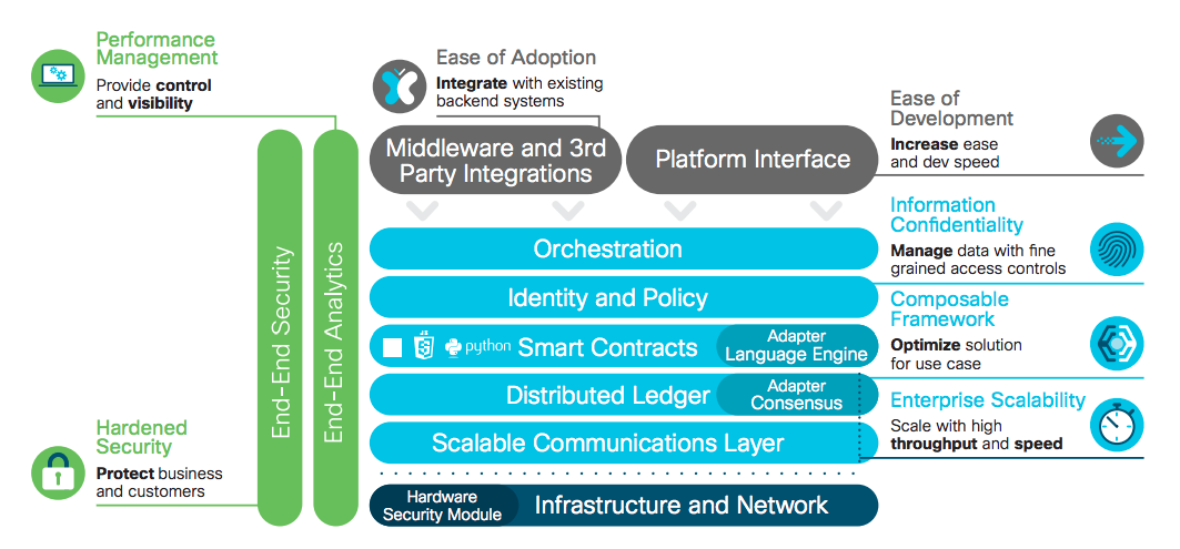 Cisco blockchain framework overview