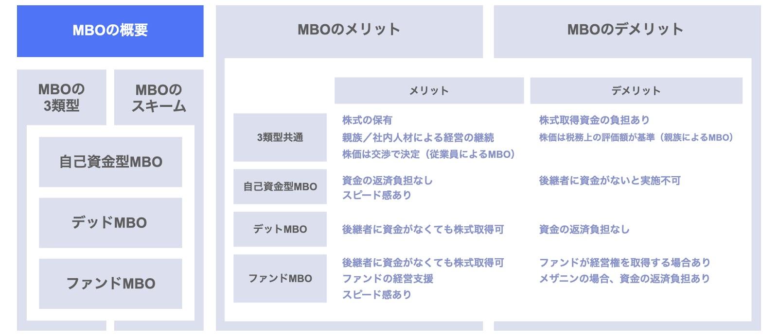 MBOの概要
