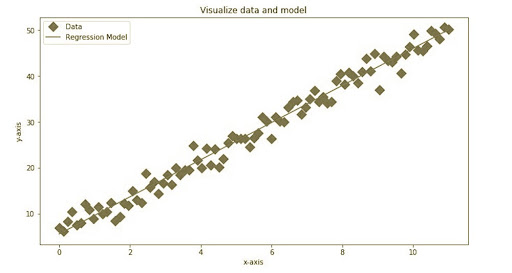 Linear Regression with PyTorch and Python