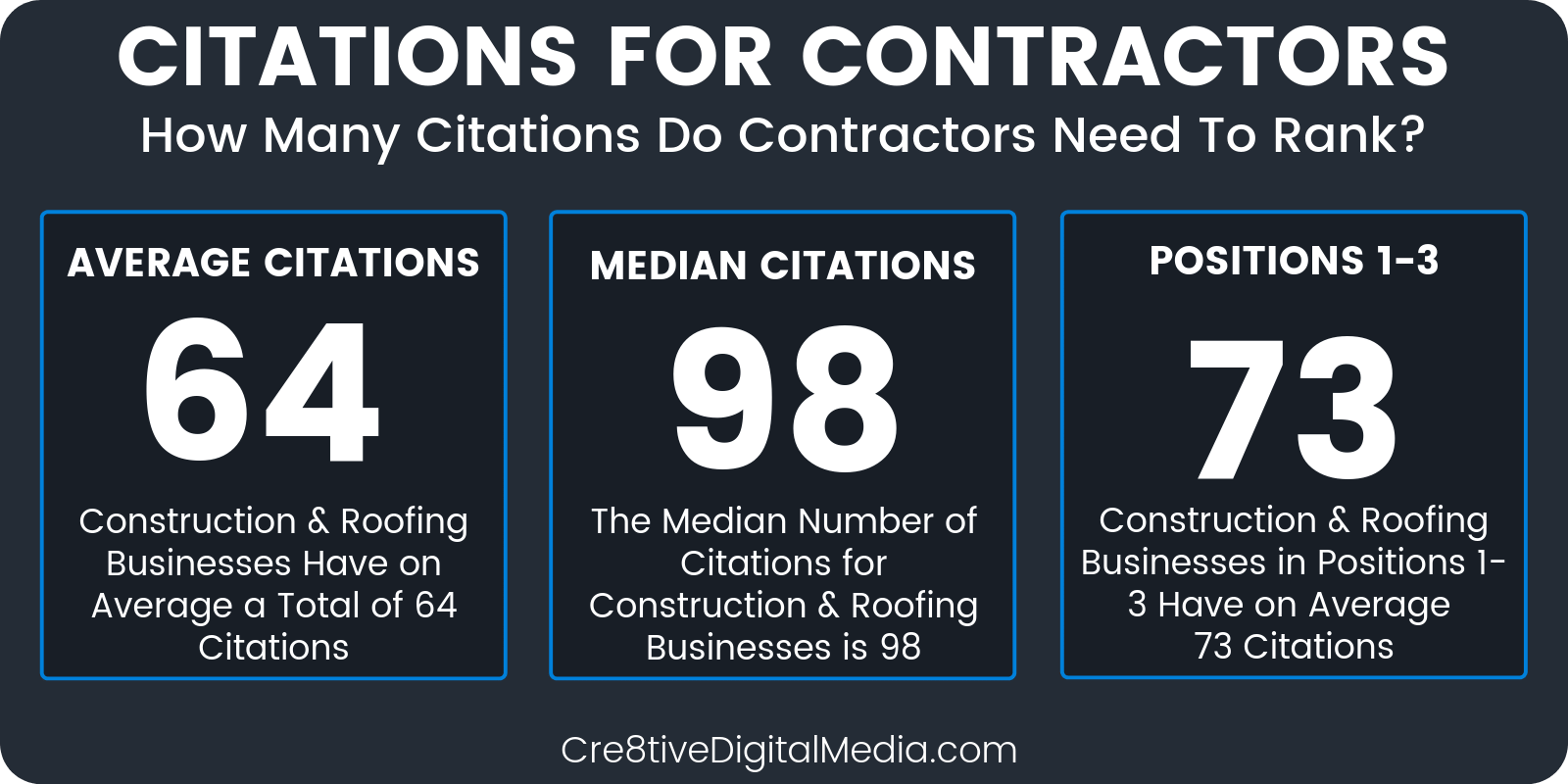 How many citations do Contractors need to rank?