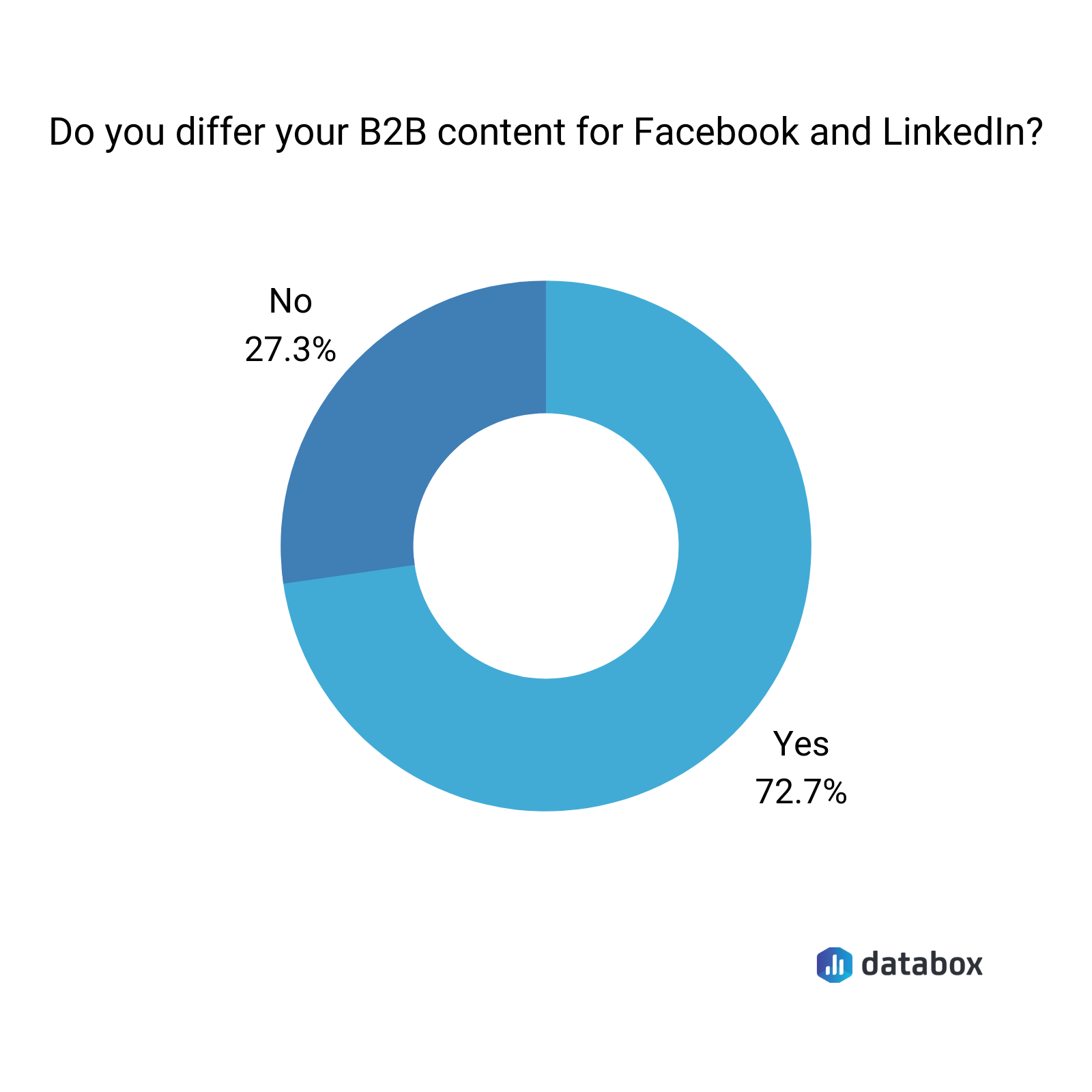 Do you differ your B2B content for Facebook and LinkedIn?