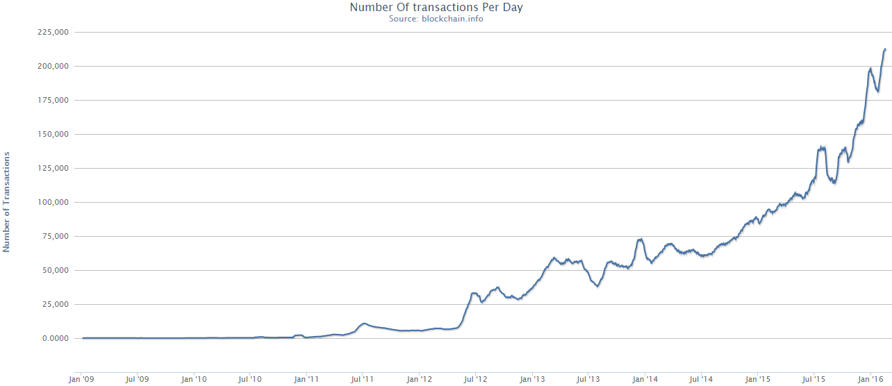 C:\Users\User\Downloads\Bitcoin_transactions_per_day.png