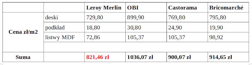 Porównanie cen w sieciach budowlanych na podłogę z desek