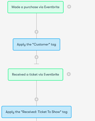 Drip and Eventbrite Integration Screenshot