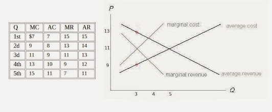 Photo: Please look at the 11's in the data. You will observe that they occur at the intersection points of the averages and the marginals. But the two equilibria are at different quantities: five and three, respectively.