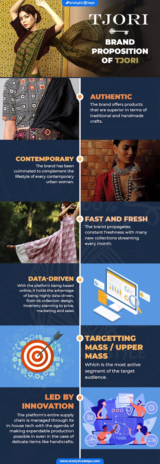 From being authentic, contemporary, fast and fresh, data-driven, targeting mass/upper mass to being led by innovation, there are many perks in Tjori's brand proposition.