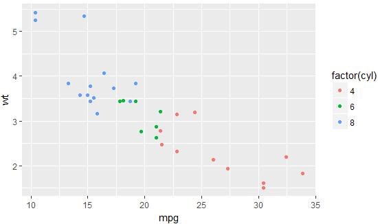 Scatter plot & Histogram in R Programming 39