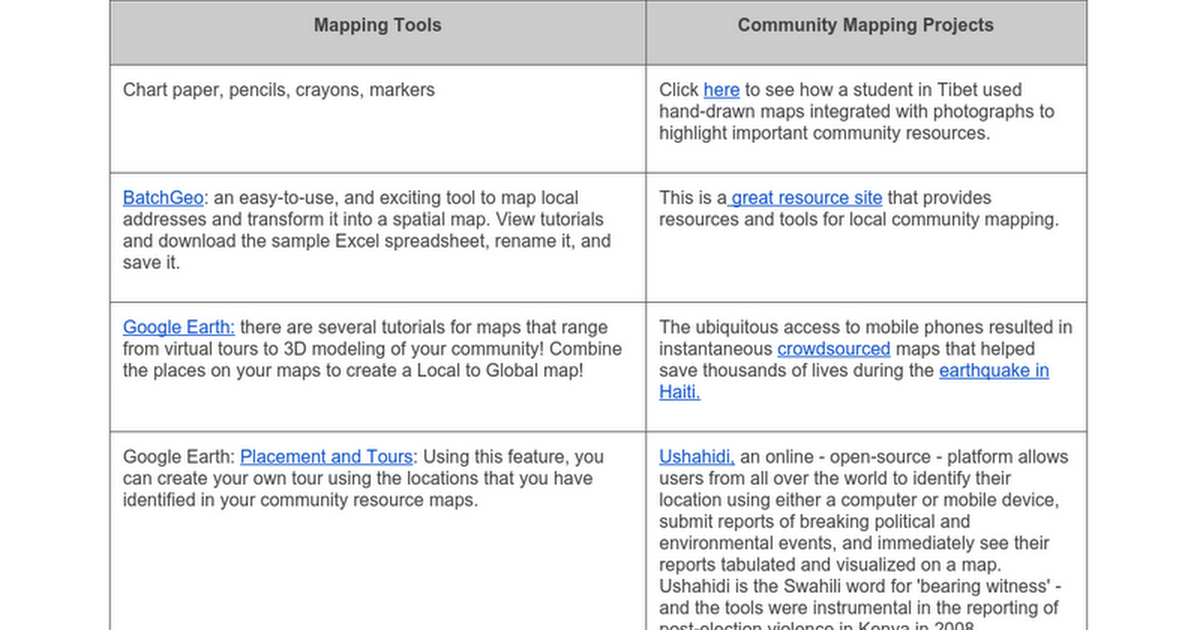 Partite Site Mapping Tool on colonial apothecary tools, search tools, data collection tools, scripting tools, language tools, security tools, communications tools, navigation tools, gis tools, monitoring tools, database tools, graphing tools, visualization tools, drawing tools, land surveying tools, survey tools, editing tools, blueprint tools, cartography tools, development tools,